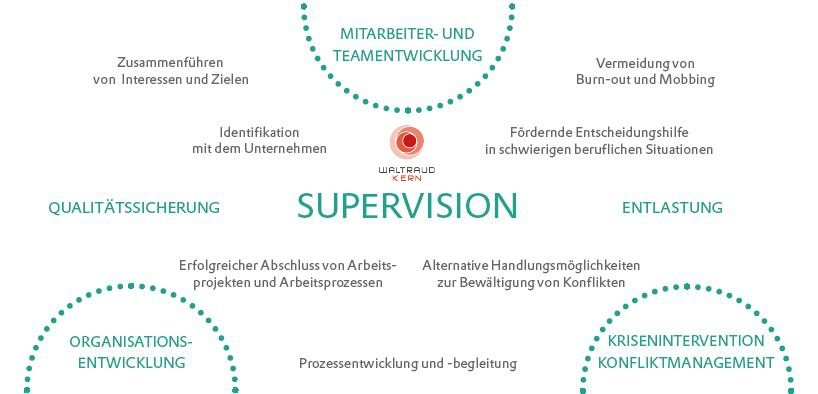 Was ist Supervision?